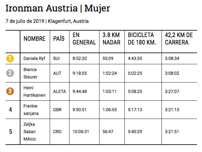 Ironman Austria 2019 Mujer