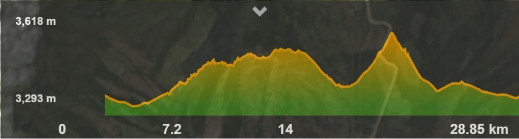 Desafío Mercedes Benz-Nativo Altimetría ruta corta 25km