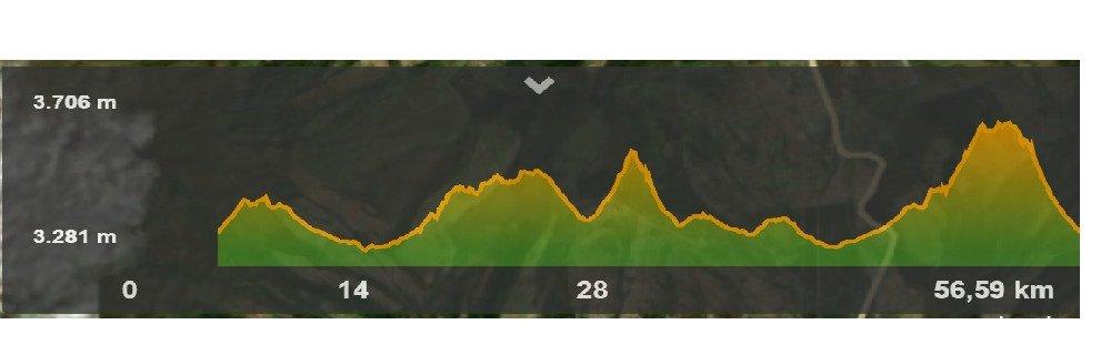 Altimetría ruta larga 55km Desafío Mercedes Benz-Nativo