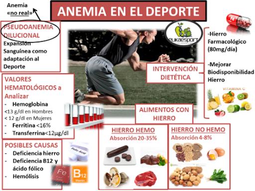 Anemia en el deporte