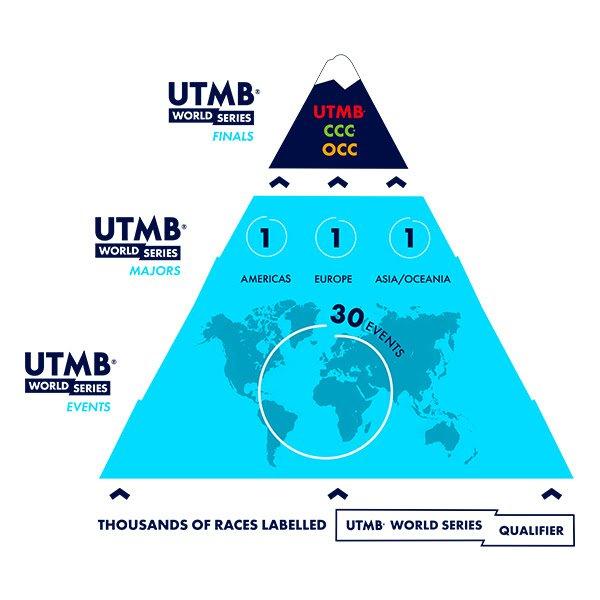 UTMB World Series tendrá eventos en 6 continentes